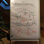 Visualisierung als Mittel zur Zielerreichung